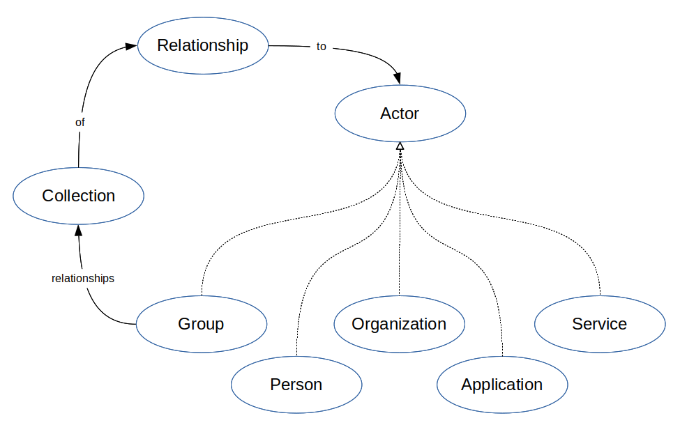 Conceptual model of Community: Group actor has a Collection of Relationship objects to other Actors